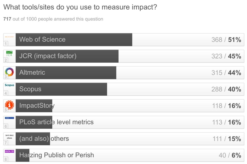 Typeform 1000 - Measure impact