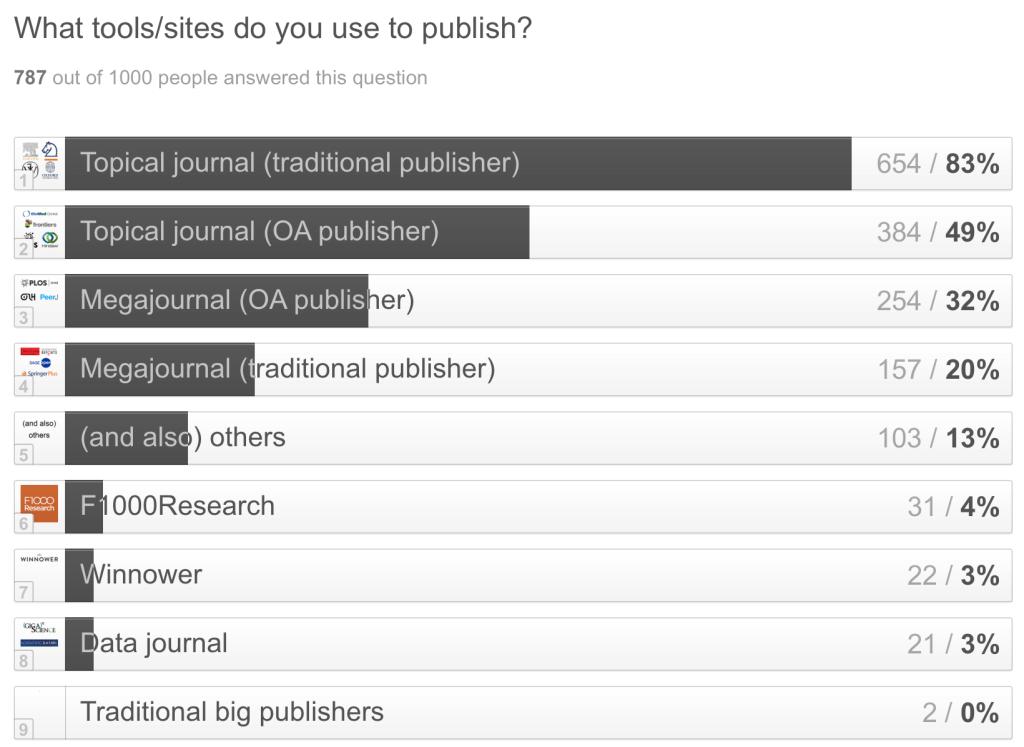 Typeform 1000 - Publications