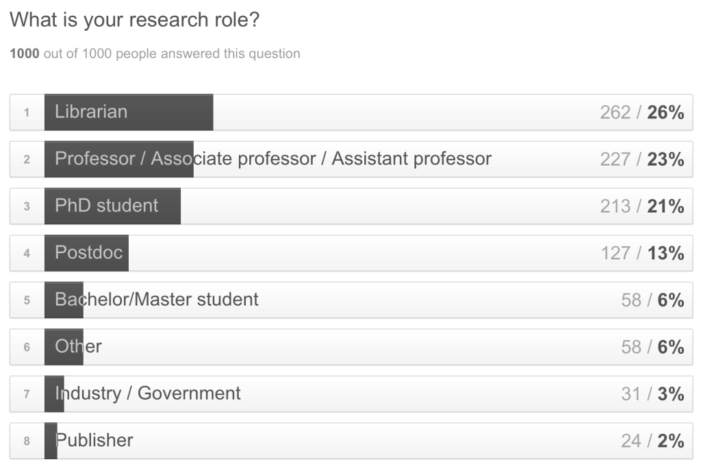 1000 responses - Research role