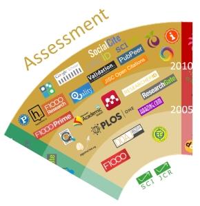 101 Innovations - Assessment segment