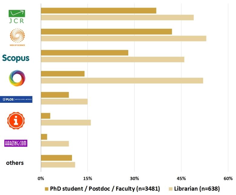 impact-percentage respondents