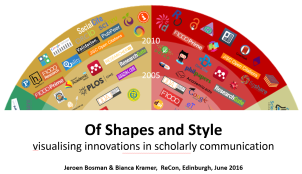 of-shapes-and-style-presentation-recon-2016