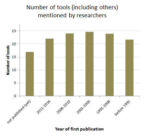 Number of tools by year of first publication (researchers)