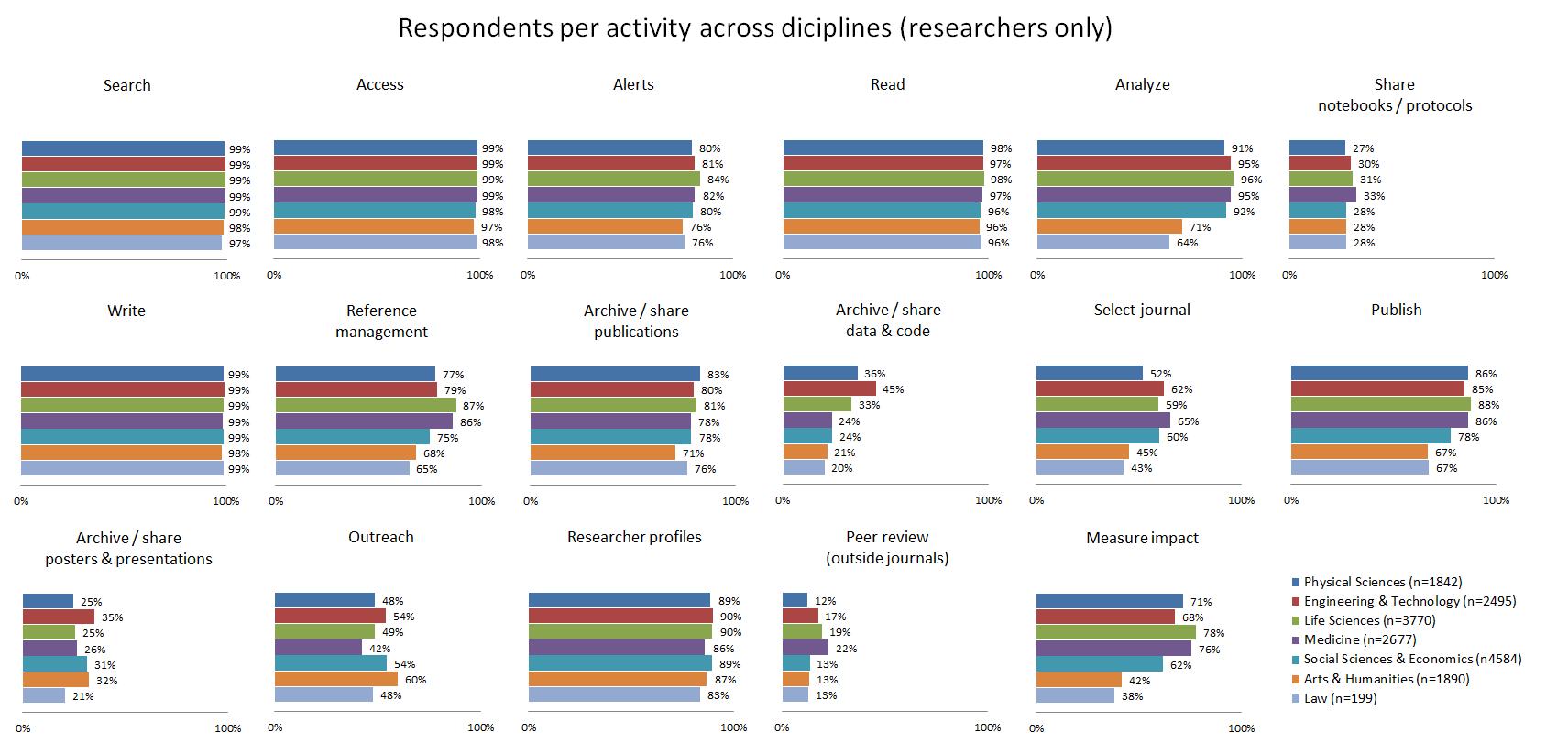 Respondents per activity per discipline (researchers)