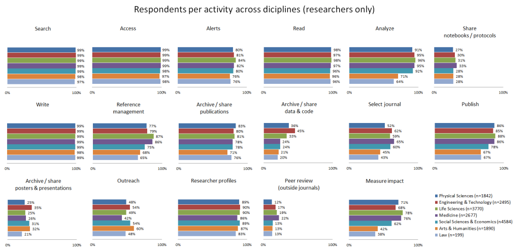 Respondents per activity per discipline (researchers)