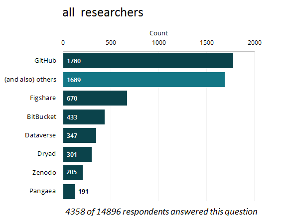 all-researchers-sharing-data