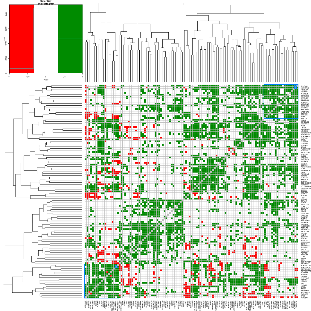 survey_heatmap_p-values_2-tailed_coded_RG_white_AB.png