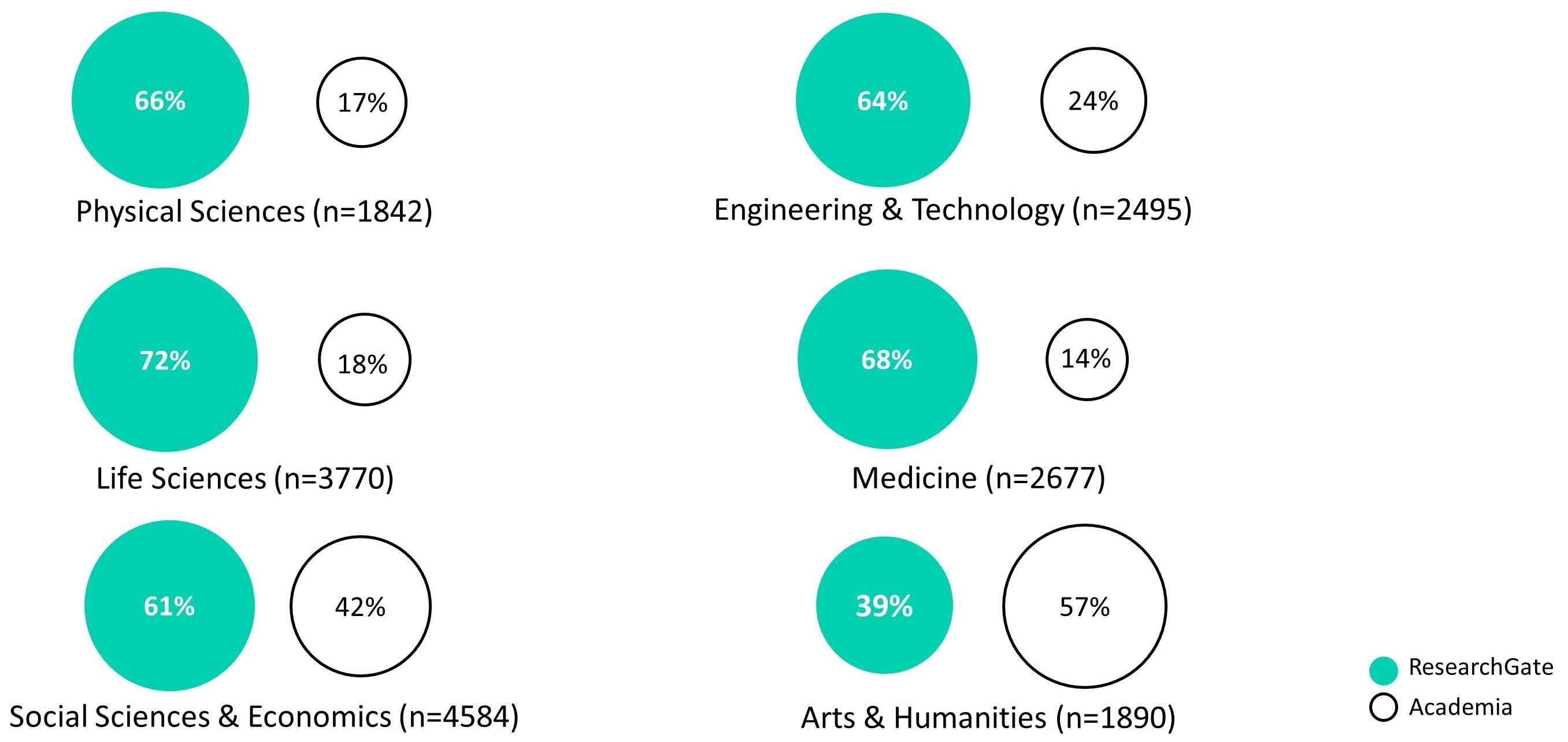 survey_profiles_disciplines