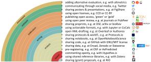 Rainbow of open science practices