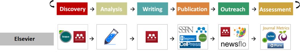 Workflows - Elsevier
