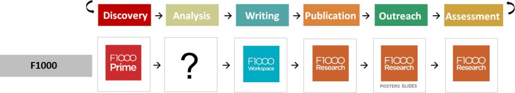 Workflows - F1000