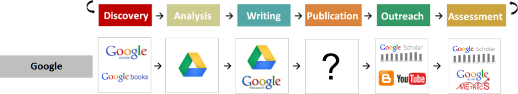 Workflows - Google