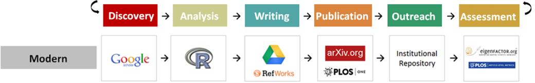 Workflows - Modern