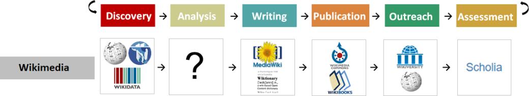 Workflows - Wikimedia