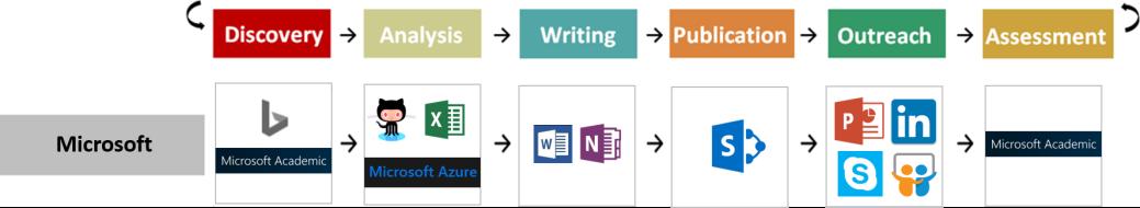 Workflows - Microsoft
