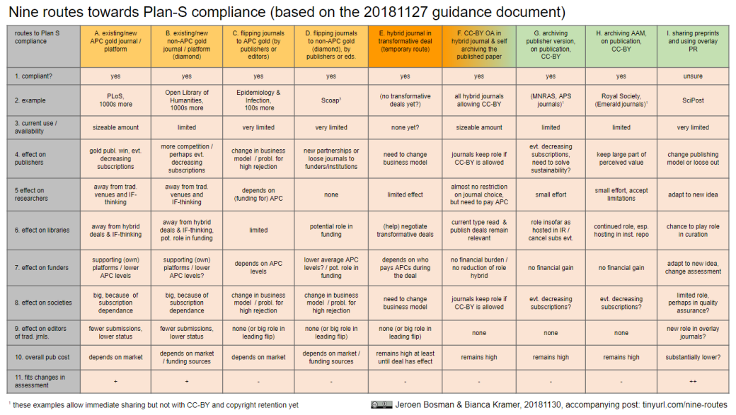 Nine routes towards Plan S compliance