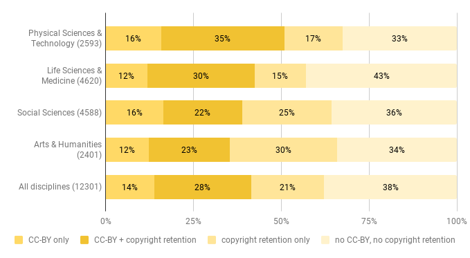 Copyright criteria (CC-BY and copyright retention) of DOAJ journals_empty