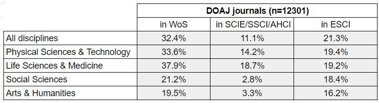 DOAJ-WoS table.png