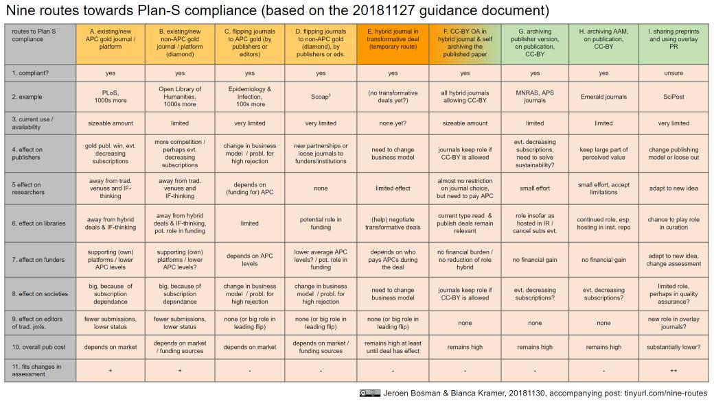 Nine routes towards Plan S compliance