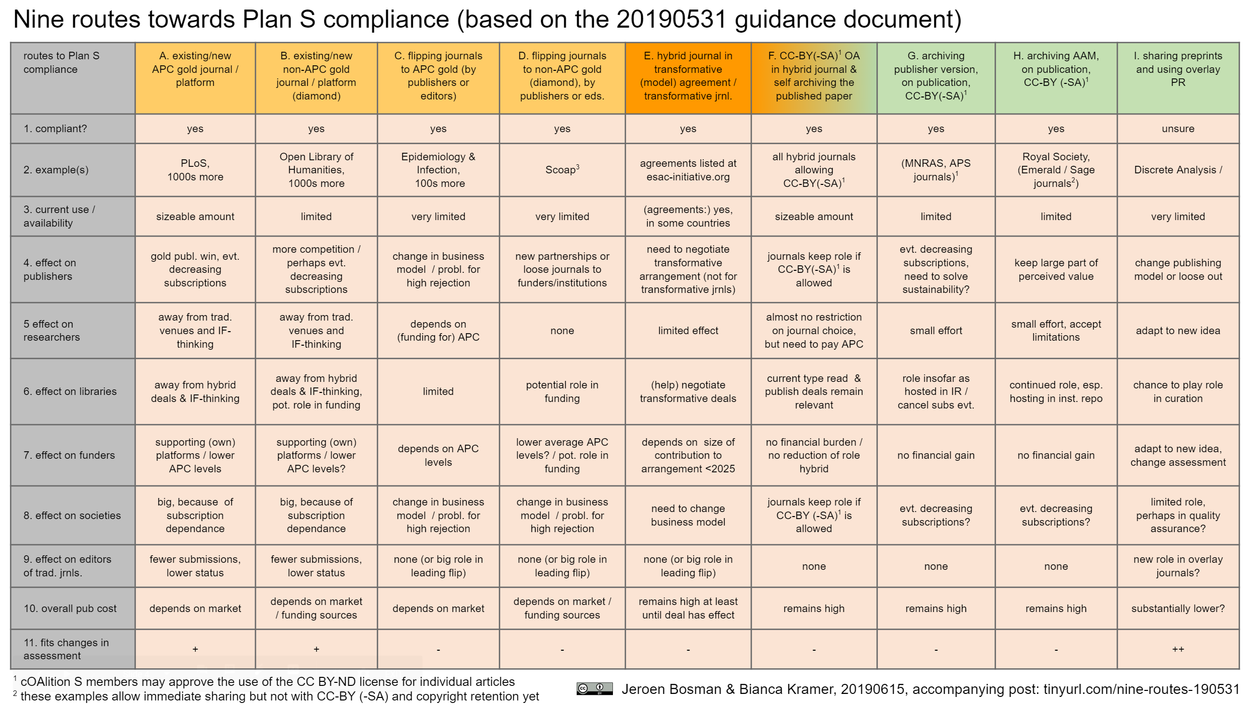 Nine routes towards PLan S compliance 20190531